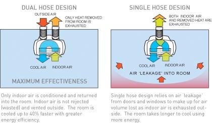 Portable Air Conditioner Diagram
